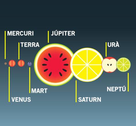 Com seria el sistema solar si substituíssim els planetes per fruites?