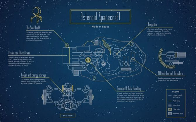 Naus espacials autònomes creades amb asteroides